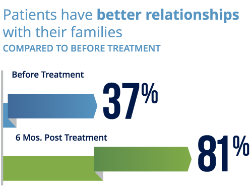 Patients have better relationships with their families after treatment